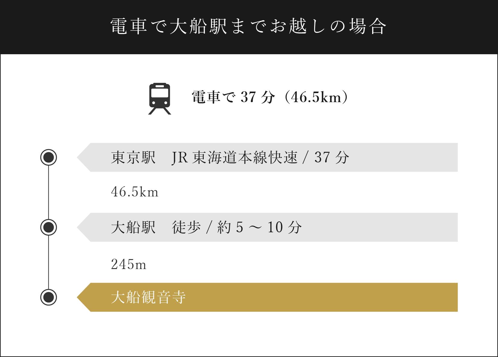 電車で大船駅までお越しの場合:大船駅から徒歩/約5~10分、245mで大船観音寺